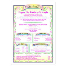 Personalised 21st Birthday Gift - 'Day You Were Born' in History Print Australia