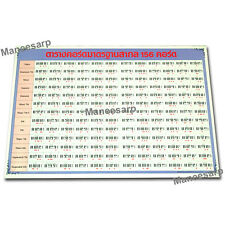 KEYBOARD PIANO MORE THAN 150 CHORDS CHART POSTER MUSIC SCALE CHORD EDUCATIONAL
