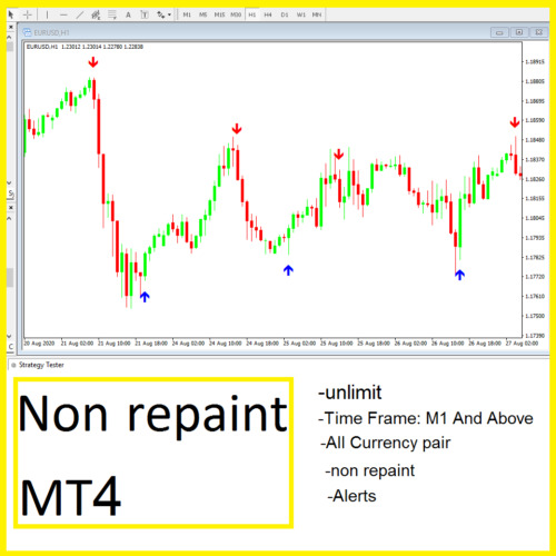 Forex GOLDEN EAGLE indicator mt4  Trading System No Repaint Trend Strategy