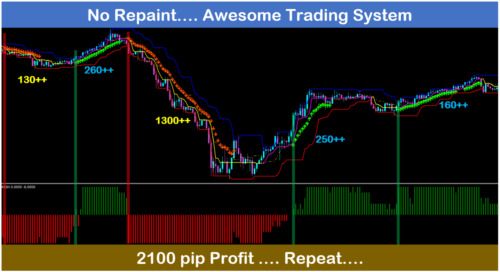 Forex PASS best no Repaint trend trading signal system indicator PRO FX Traders