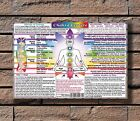 ZA332 CHAKRA CENTERS CHART very detailed age health TOP NOTCH043 Poster Hot 40