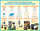 6741.Five Elements Musical chart POSTER.Home room Decor.Graphic house art design